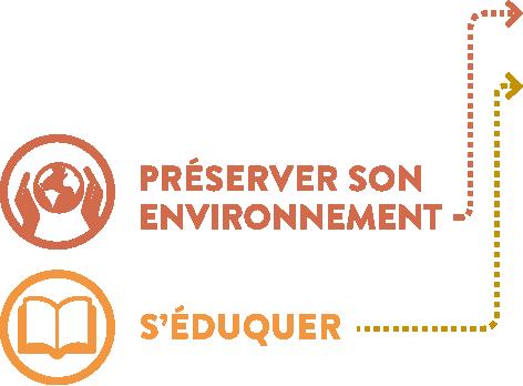 picto-environnement-eduquer